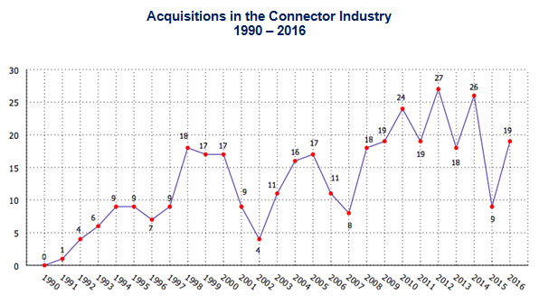 Acquisitions in the Connector Industry - 1990 - 2016