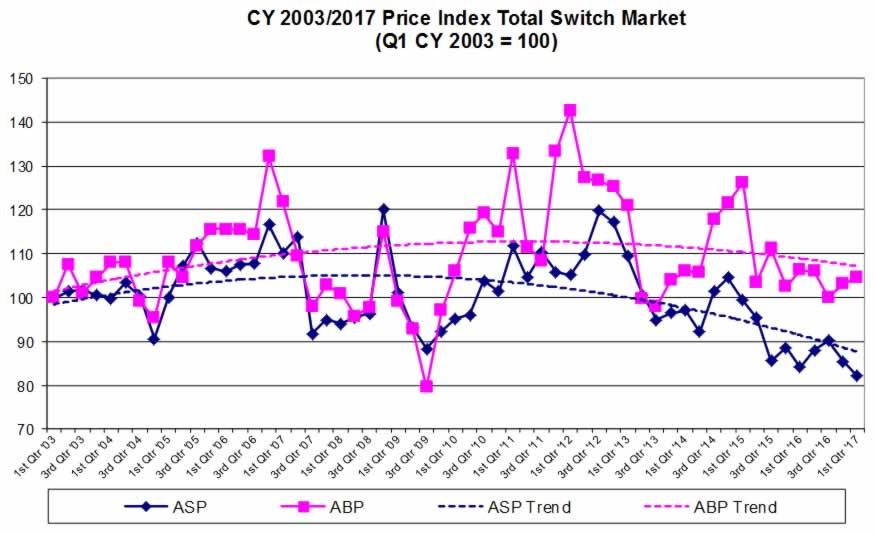 Total Reported North American Switch Sales & Bookings Indexed