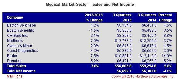 Medical-Market-Sector-Sales-and-Net-Income