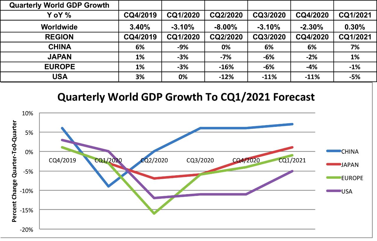 Quarterly GDP Forecast by World Region and Quarter, 2020-2021