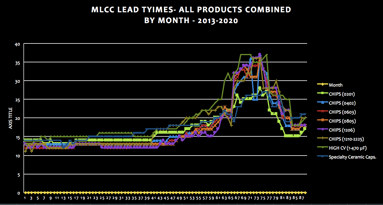 MLCC Lead Time Trends, May 2013 to May 2020 (May) by Month