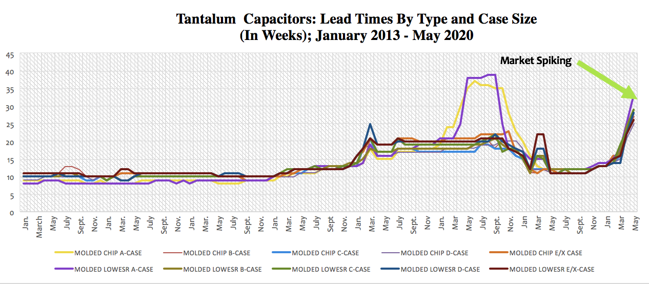 Tantalum Lead Time Trends, May 2013 – May 2020 (May), by Month